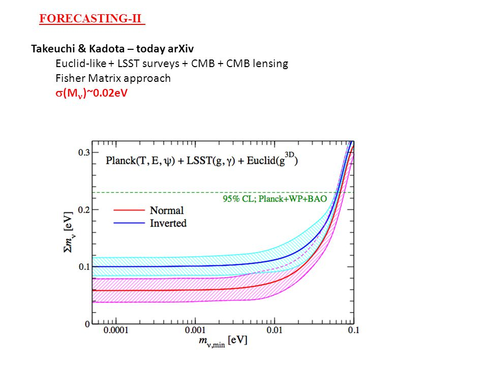 FORECASTING-II Takeuchi & Kadota – today arXiv Euclid-like + LSST surveys + CMB + CMB lensing Fisher Matrix approach  (M )~0.02eV