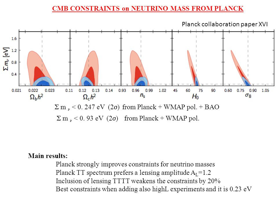  m < 0. 247 eV (2  ) from Planck + WMAP pol. + BAO CMB CONSTRAINTS on NEUTRINO MASS FROM PLANCK Planck collaboration paper XVI  m < 0. 93 eV (2  )
