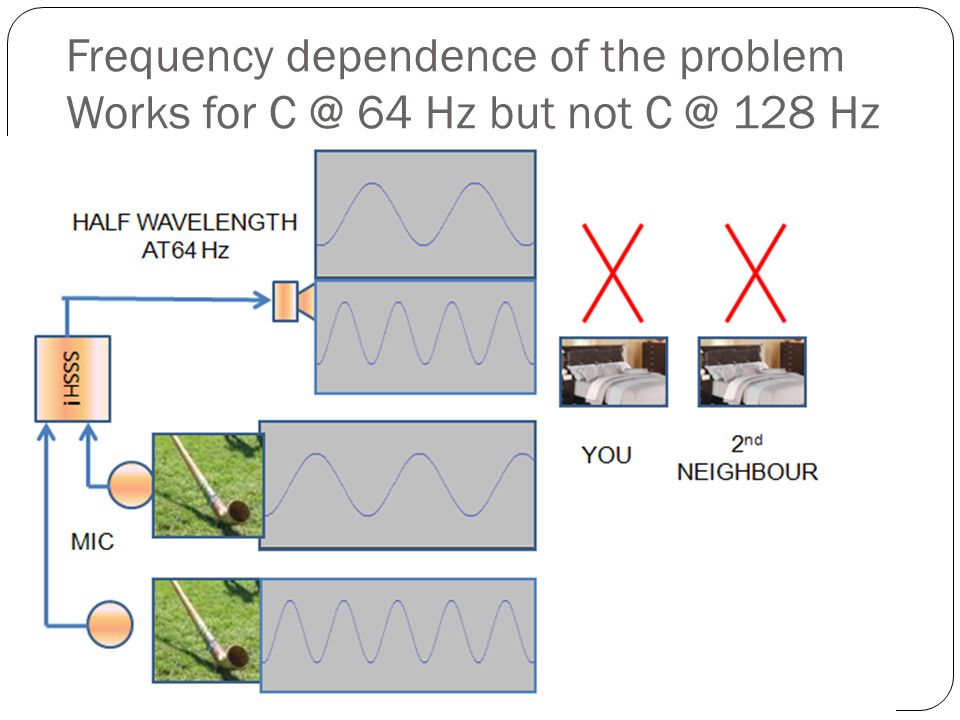 Frequency dependence of the problem Works for C @ 64 Hz but not C @ 128 Hz 10 SMITHMR @ UCALGARY.CA SCHULICH SCHOOL OF ENGINEERING