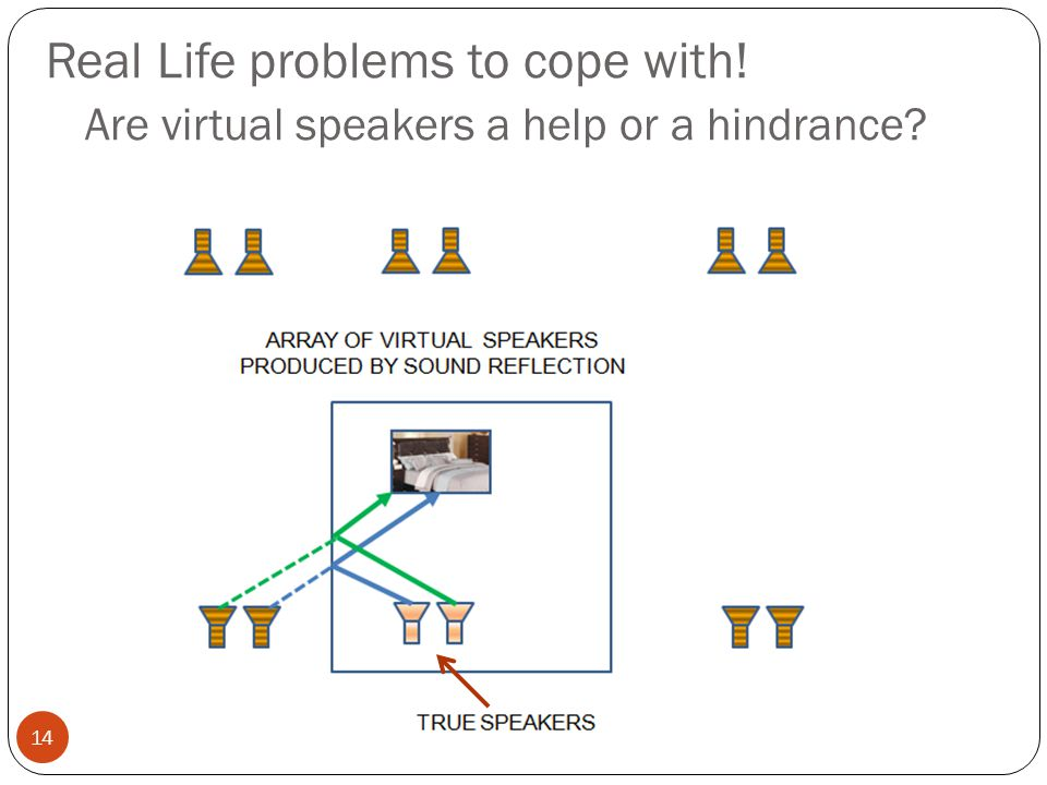Real Life problems to cope with! Are virtual speakers a help or a hindrance? SMITHMR @ UCALGARY.CA SCHULICH SCHOOL OF ENGINEERING 14
