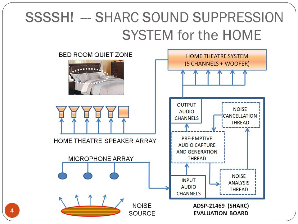 SSSSH! --- SHARC SOUND SUPPRESSION SYSTEM for the HOME 4 SMITHMR @ UCALGARY.CA SCHULICH SCHOOL OF ENGINEERING
