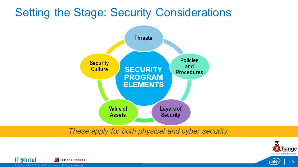 Copyright © 2013, Intel Corporation. All rights reserved. SECURITY PROGRAM ELEMENTS Threats Policies and Procedures Layers of Security Value of Assets