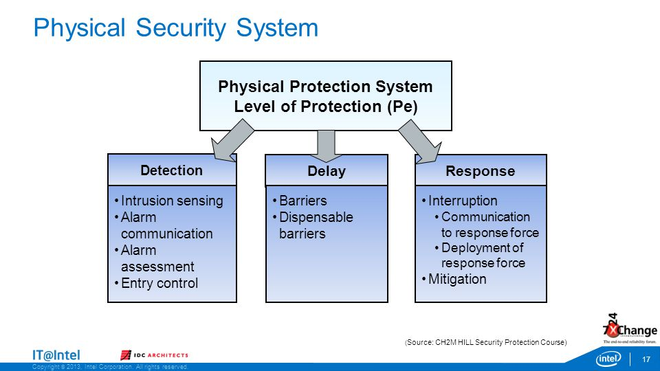 Copyright © 2013, Intel Corporation. All rights reserved. Delay Physical Security System 17 Copyright © 2013, Intel Corporation. All rights reserved.