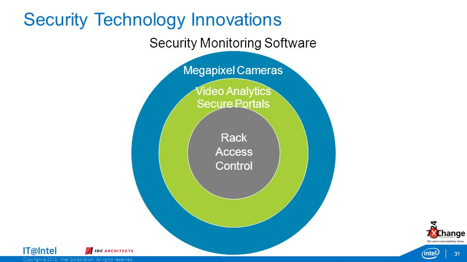 Copyright © 2013, Intel Corporation. All rights reserved. Security Technology Innovations 31 Security Monitoring Software Rack Access Control Video An
