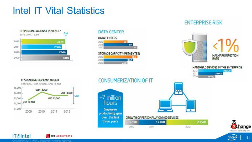 Copyright © 2013, Intel Corporation. All rights reserved. Intel IT Vital Statistics 6