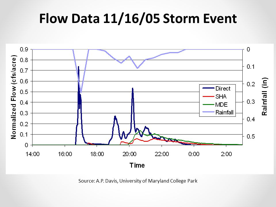 Flow Data 11/16/05 Storm Event Source: A.P. Davis, University of Maryland College Park