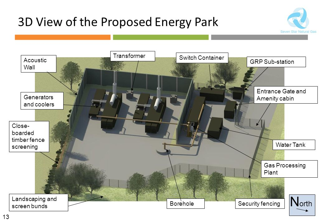 13 3D View of the Proposed Energy Park N orth Acoustic Wall Generators and coolers Close- boarded timber fence screening Landscaping and screen bunds BoreholeSecurity fencing Entrance Gate and Amenity cabin Gas Processing Plant Water Tank GRP Sub-station Switch Container Transformer