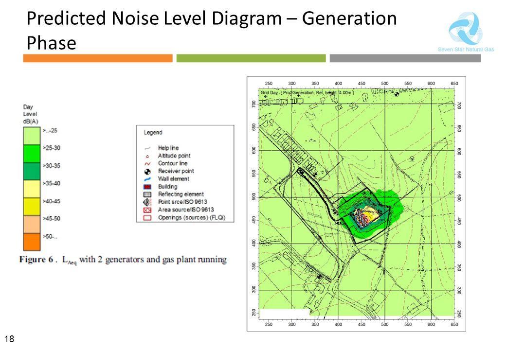 18 Predicted Noise Level Diagram – Generation Phase