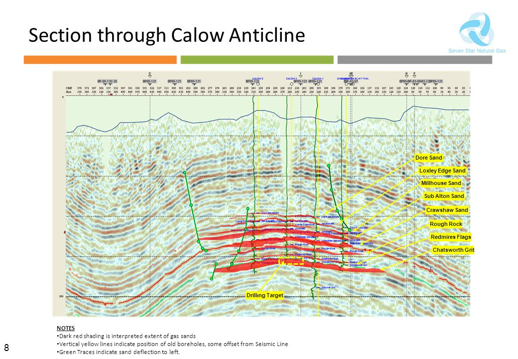 8 Section through Calow Anticline NOTES Dark red shading is interpreted extent of gas sands Vertical yellow lines indicate position of old boreholes, some offset from Seismic Line Green Traces indicate sand deflection to left.