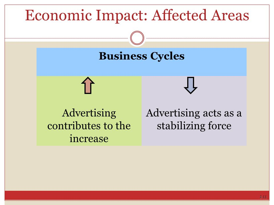 3-11 Business Cycles Advertising contributes to the increase Advertising acts as a stabilizing force Economic Impact: Affected Areas