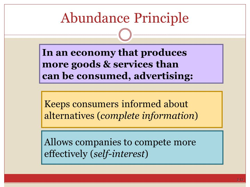 3-13 Keeps consumers informed about alternatives (complete information) Abundance Principle In an economy that produces more goods & services than can be consumed, advertising: Allows companies to compete more effectively (self-interest)