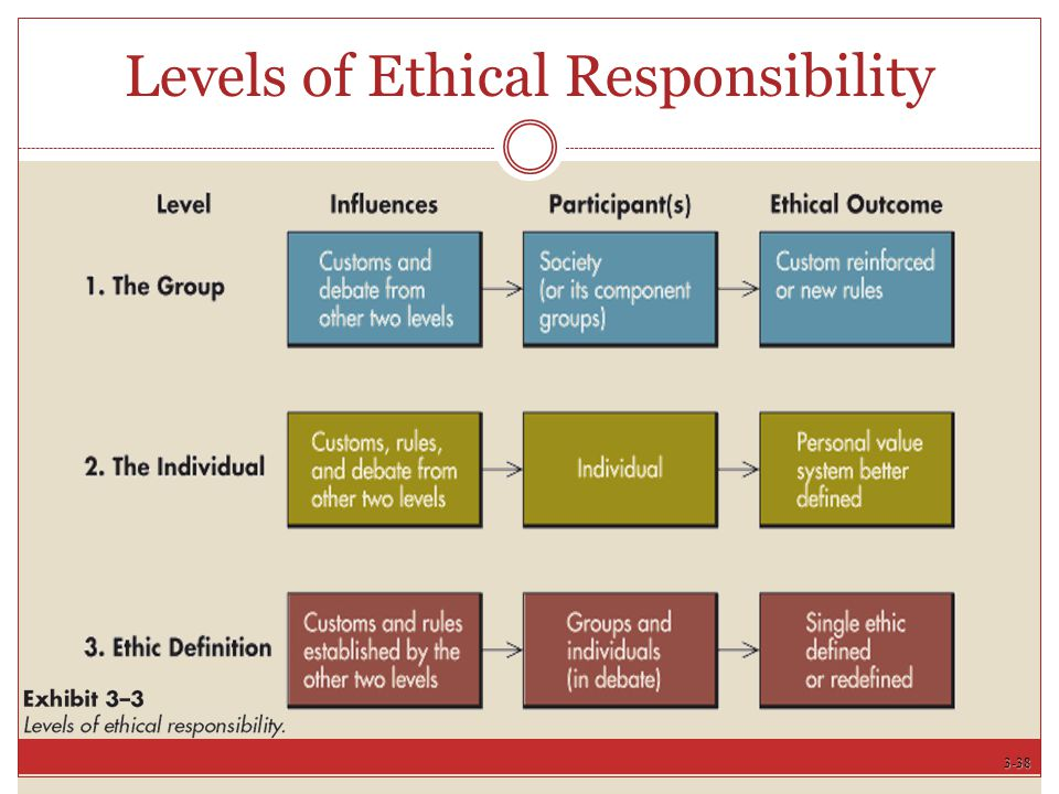 3-38 Levels of Ethical Responsibility