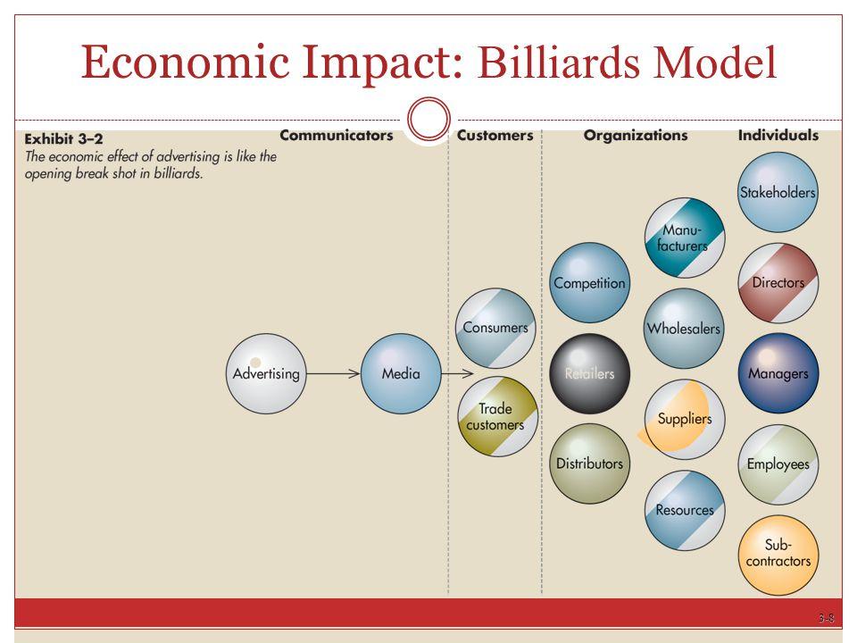 3-8 Economic Impact: Billiards Model