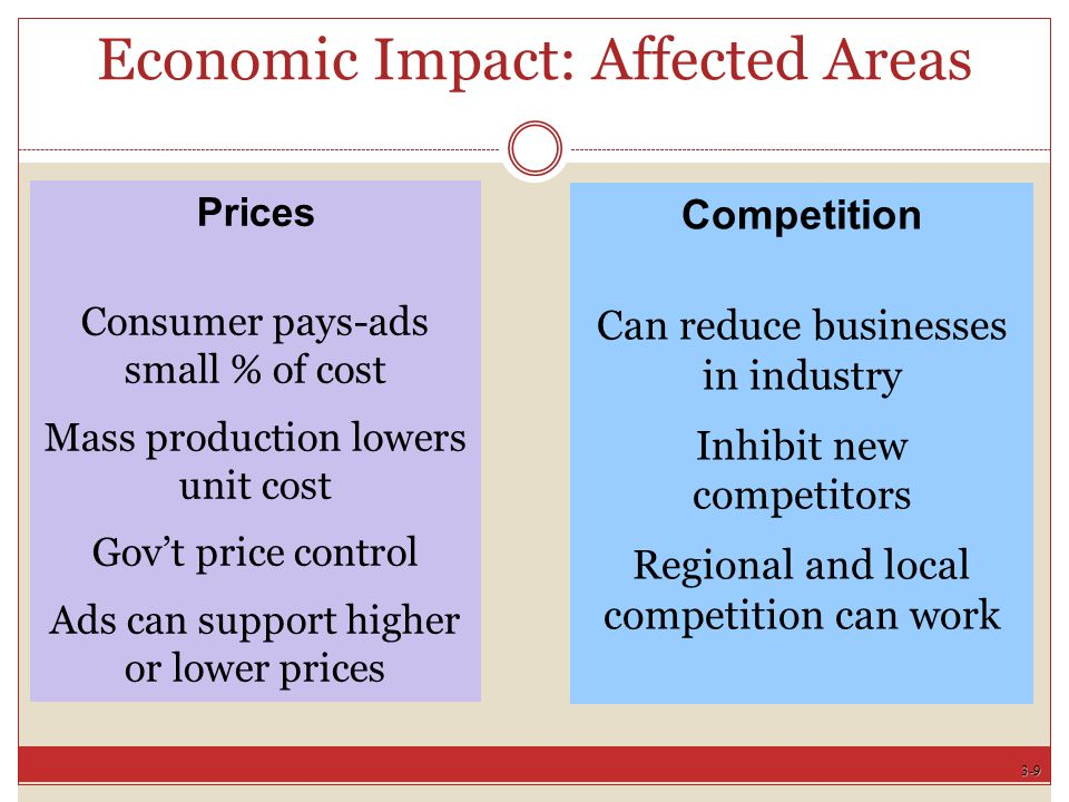 3-9 Prices Consumer pays-ads small % of cost Mass production lowers unit cost Gov't price control Ads can support higher or lower prices Competition Can reduce businesses in industry Inhibit new competitors Regional and local competition can work Economic Impact: Affected Areas