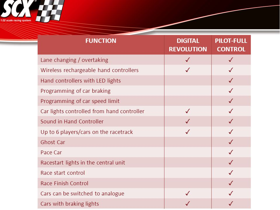 FUNCTIONDIGITAL REVOLUTION PILOT-FULL CONTROL Lane changing / overtaking ✓✓ Wireless rechargeable hand controllers ✓✓ Hand controllers with LED lights ✓ Programming of car braking ✓ Programming of car speed limit ✓ Car lights controlled from hand controller ✓✓ Sound in Hand Controller ✓✓ Up to 6 players/cars on the racetrack ✓✓ Ghost Car ✓ Pace Car ✓ Racestart lights in the central unit ✓ Race start control ✓ Race Finish Control ✓ Cars can be switched to analogue ✓✓ Cars with braking lights ✓✓