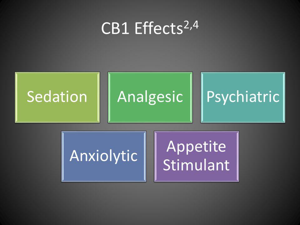CB1 Effects 2,4 SedationAnalgesicPsychiatric Anxiolytic Appetite Stimulant