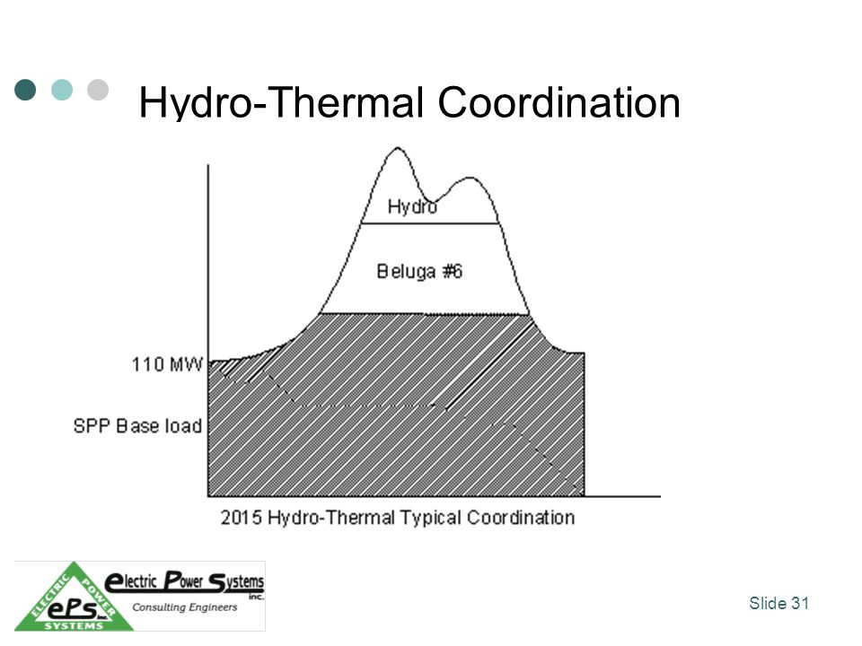 Hydro-Thermal Coordination Slide 31