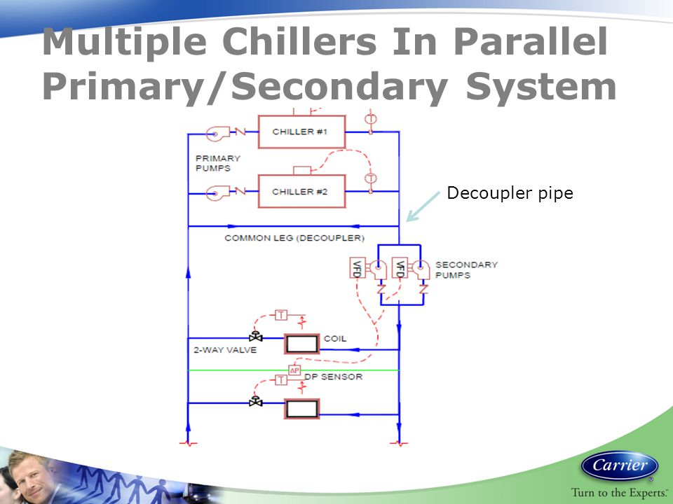 Multiple Chillers In Parallel Primary/Secondary System Decoupler pipe