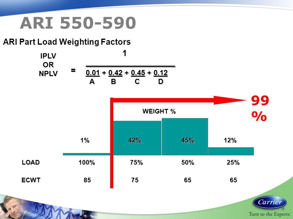 IPLVORNPLV = 0.01 + 0.42 + 0.45 + 0.12 A B C D A B C D1 1% 42% 45% 12% ECWT 85 75 65 65 ECWT 85 75 65 65 WEIGHT % LOAD 100% 75% 50% 25% ARI Part Load Weighting Factors 99 % ARI 550-590