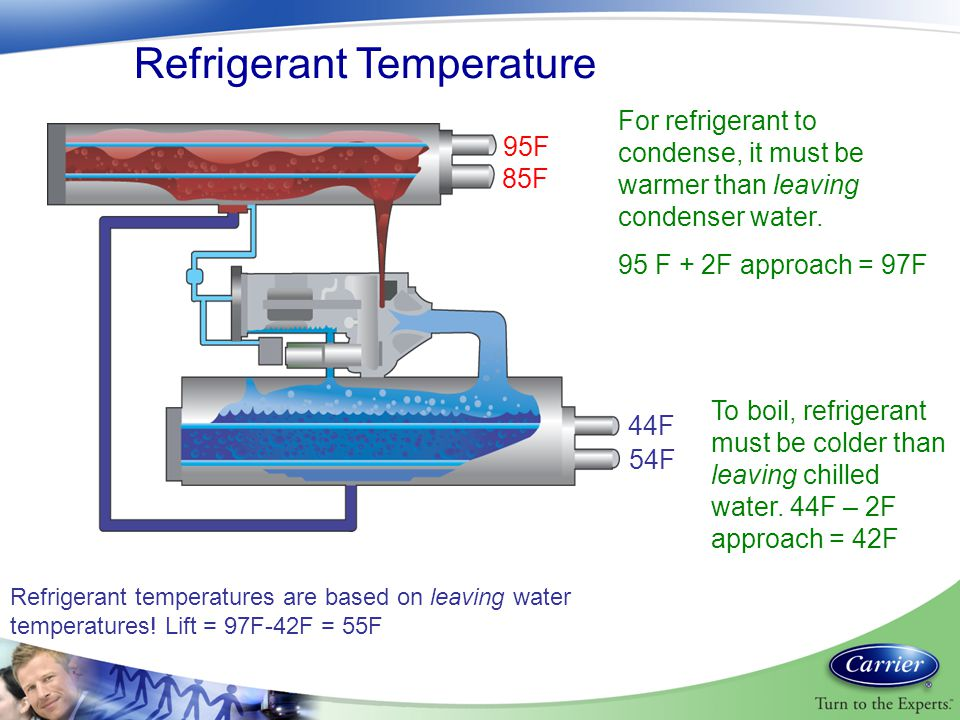 Refrigerant Temperature For refrigerant to condense, it must be warmer than leaving condenser water. 95 F + 2F approach = 97F To boil, refrigerant mus