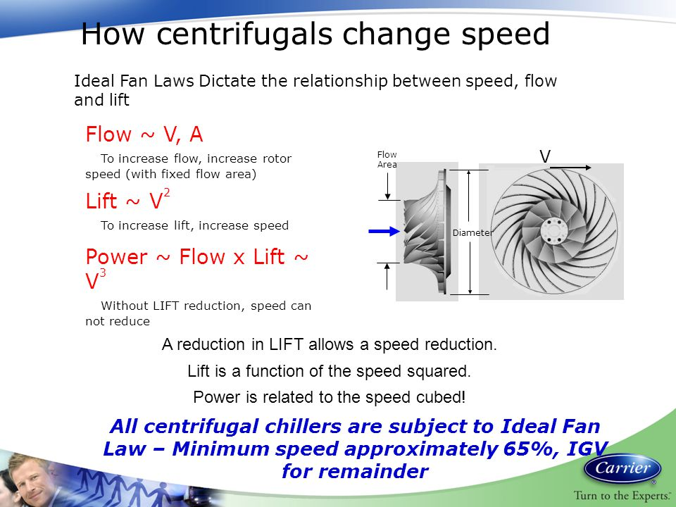 How centrifugals change speed Flow ~ V, A To increase flow, increase rotor speed (with fixed flow area) Lift ~ V 2 To increase lift, increase speed Po