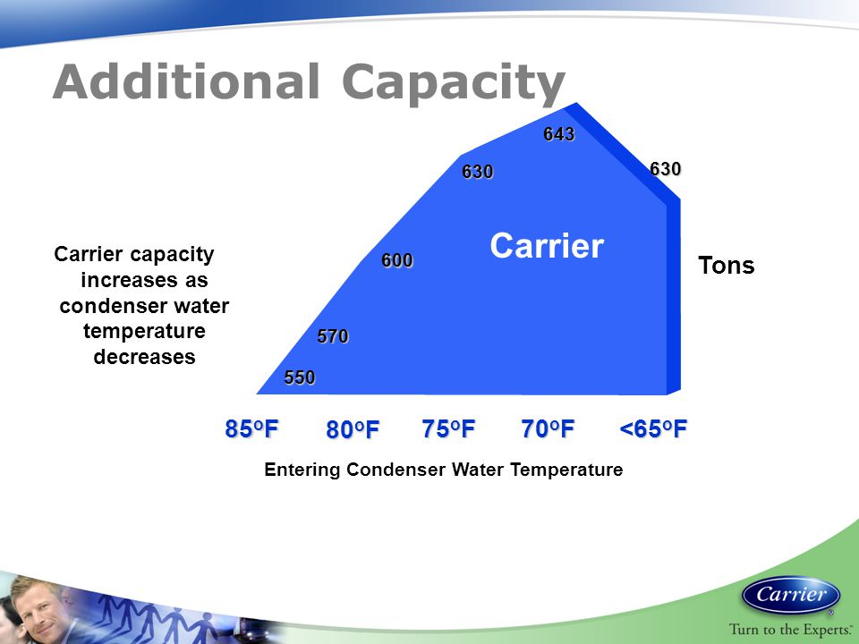 Entering Condenser Water Temperature 570 600 630 643 630 Tons 85 o F 75 o F 70 o F <65 o F 80 o F 550 Carrier Carrier capacity increases as condenser water temperature decreases Additional Capacity