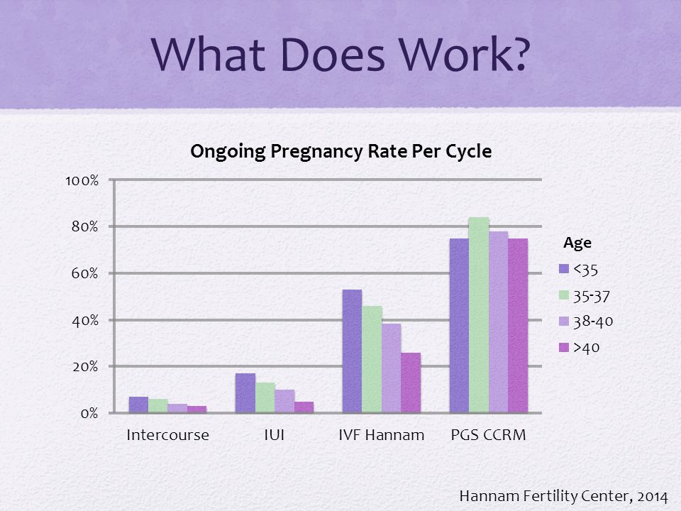 What Does Work? Hannam Fertility Center, 2014