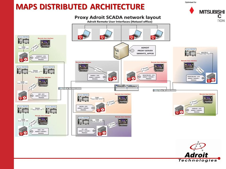 MAPS DISTRIBUTED ARCHITECTURE