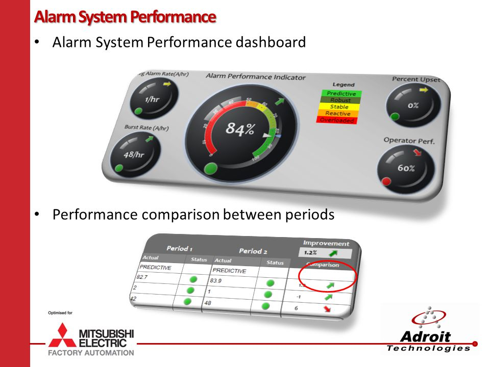 Alarm System Performance Alarm System Performance dashboard Performance comparison between periods