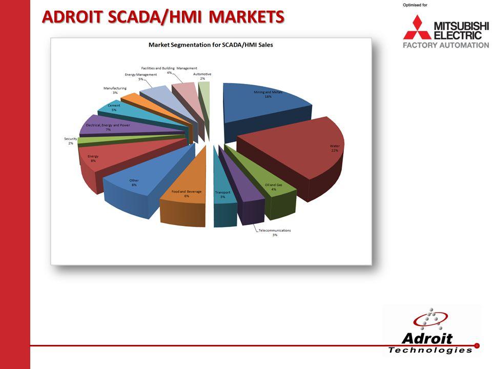 ADROIT SCADA/HMI MARKETS