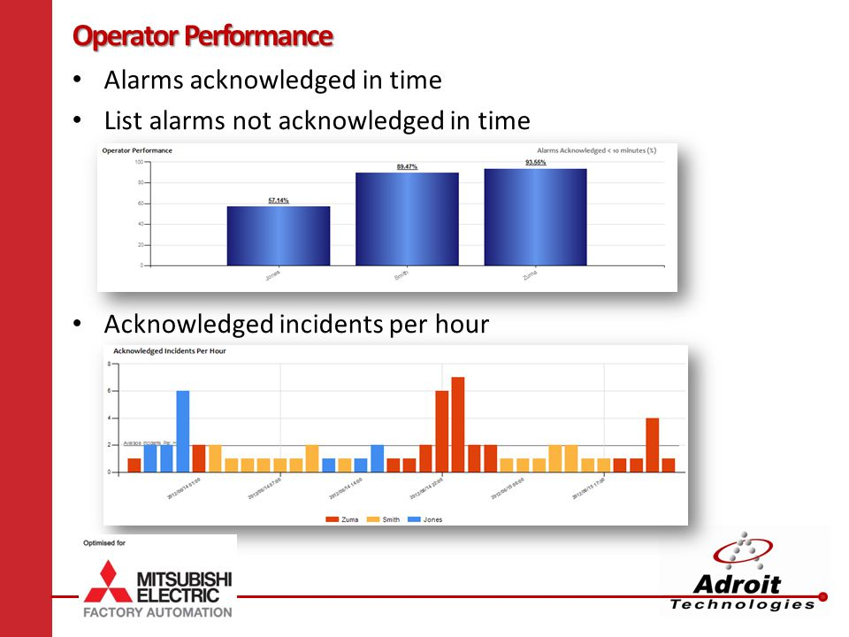 Operator Performance Alarms acknowledged in time List alarms not acknowledged in time Acknowledged incidents per hour