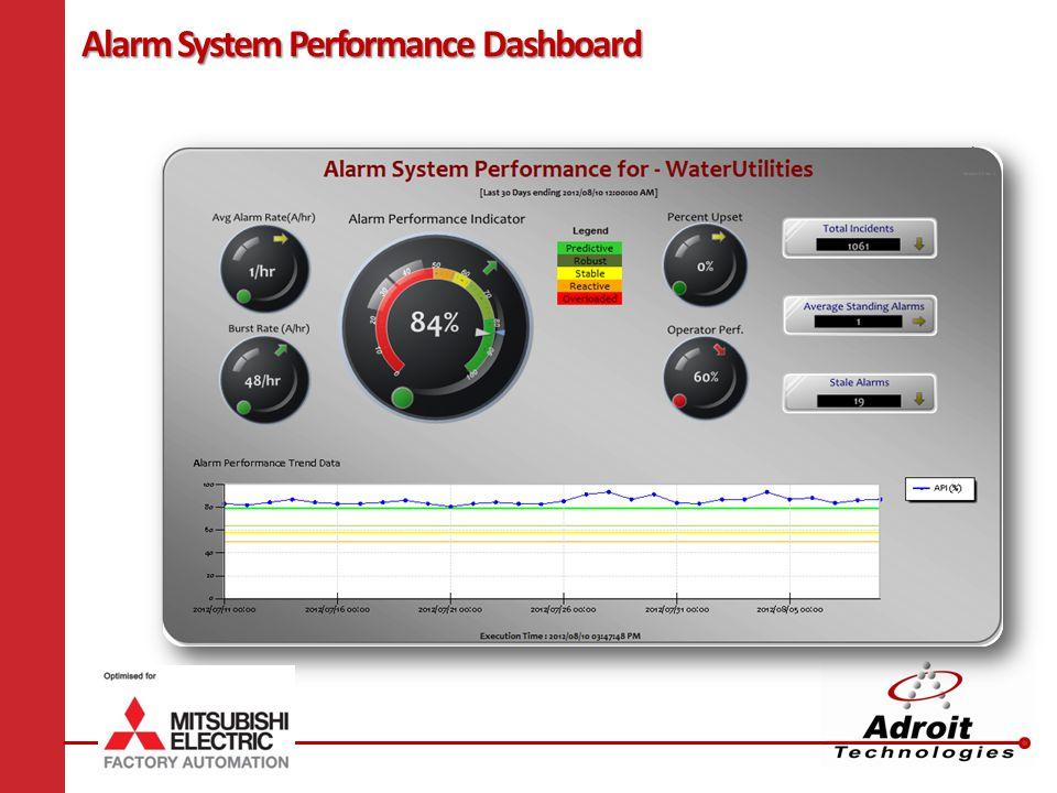 Alarm System Performance Dashboard