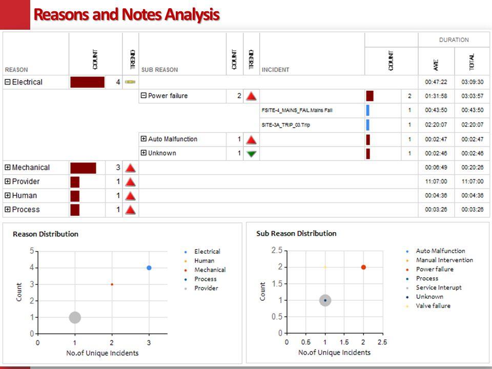 Reasons and Notes Analysis Reasons and Notes Analysis