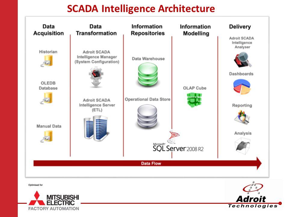 SCADA Intelligence Architecture