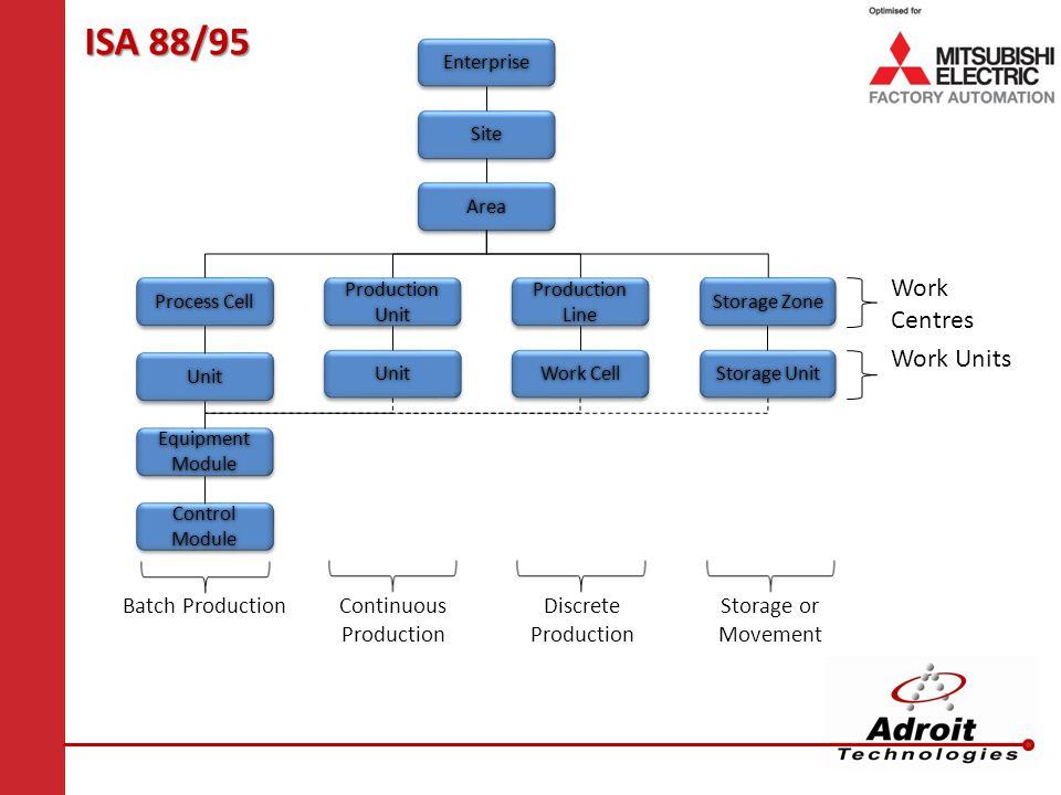 ISA 88/95 EnterpriseEnterprise SiteSite AreaArea Process Cell UnitUnit Production Unit UnitUnit Production Line Work Cell Storage Zone Storage Unit Ba
