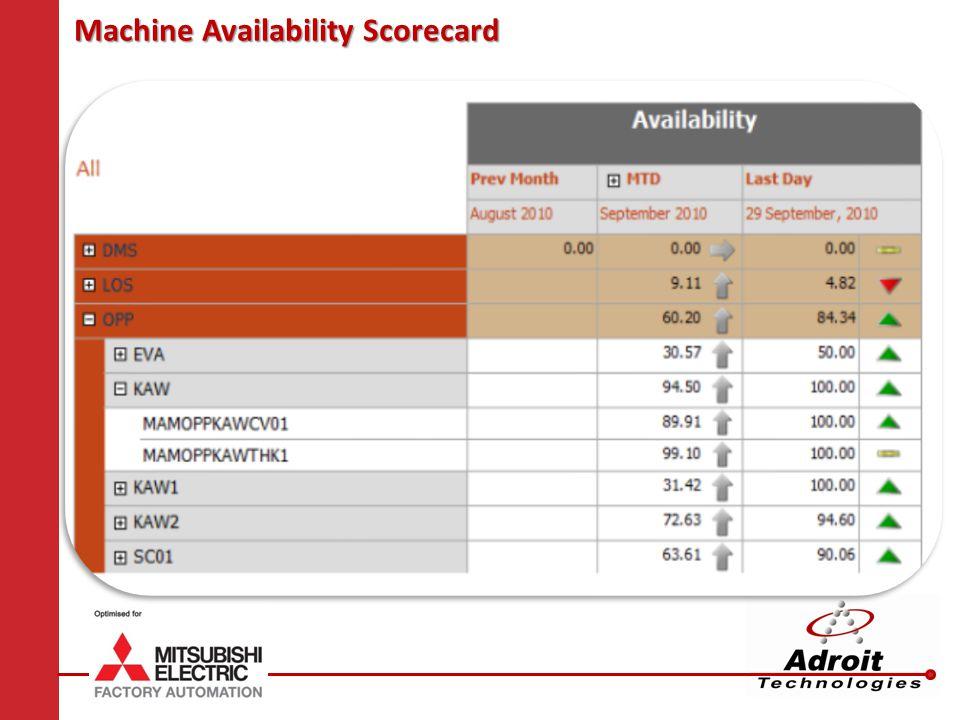 Machine Availability Scorecard