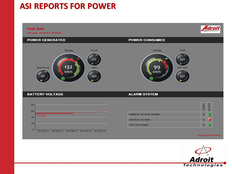 ASIREPORTS FOR POWER ASI REPORTS FOR POWER