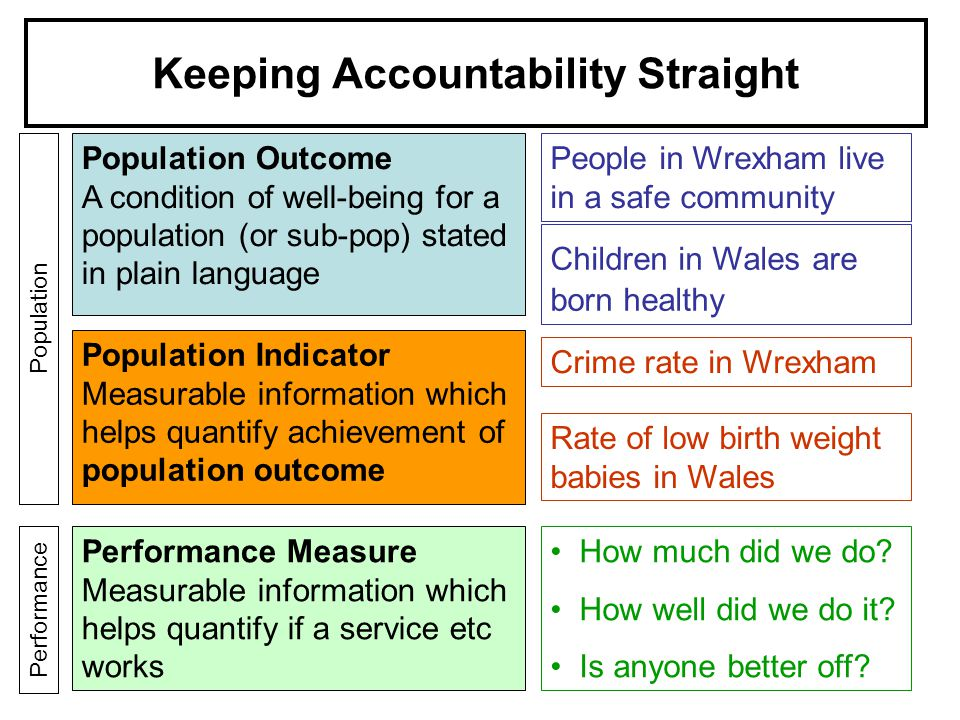 Keeping Accountability Straight Population Outcome A condition of well-being for a population (or sub-pop) stated in plain language Population Indicator Measurable information which helps quantify achievement of population outcome Performance Measure Measurable information which helps quantify if a service etc works How much did we do.
