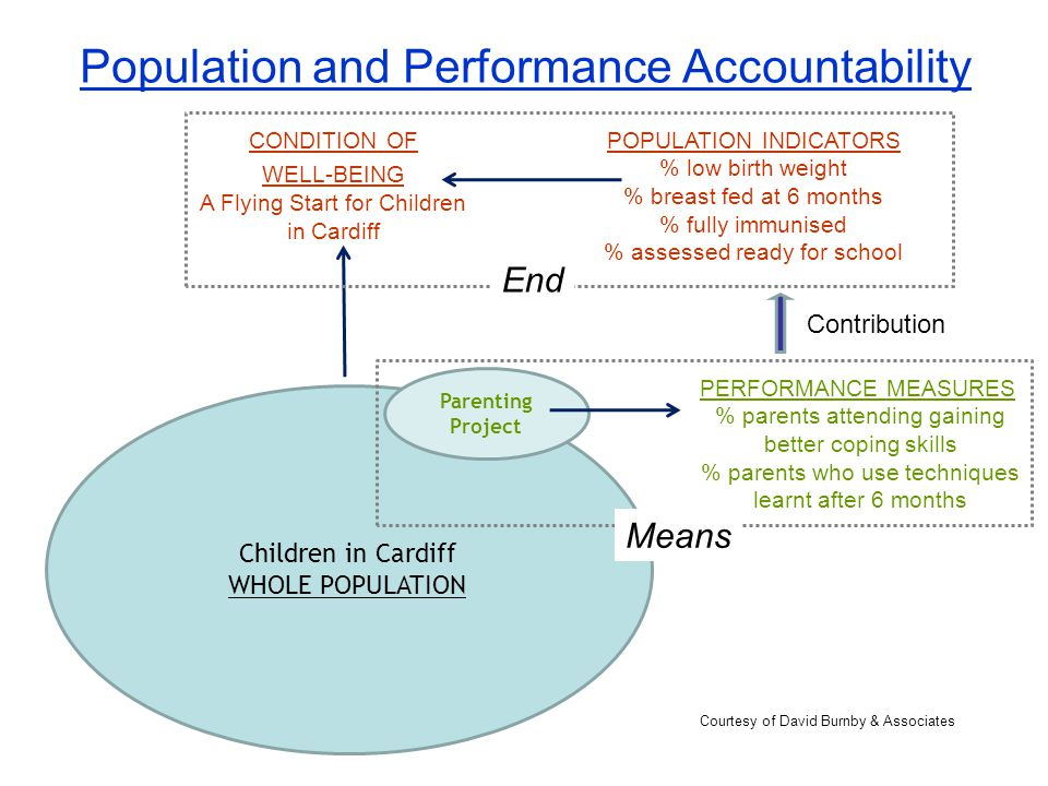 Population and Performance Accountability Children in Cardiff WHOLE POPULATION CONDITION OF WELL-BEING A Flying Start for Children in Cardiff POPULATION INDICATORS % low birth weight % breast fed at 6 months % fully immunised % assessed ready for school Parenting Project PERFORMANCE MEASURES % parents attending gaining better coping skills % parents who use techniques learnt after 6 months Contribution Means End Courtesy of David Burnby & Associates