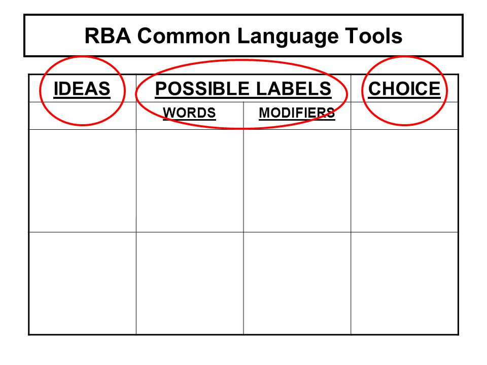RBA Common Language Tools IDEASPOSSIBLE LABELSCHOICE WORDSMODIFIERS 4 legged mammal – often kept as pet – barks Dog Hound Canine Large Brown Toy Dangerous Toy dog What we use to measure the benefits of our service Measure Result Indicator Impact Customer Customer Result