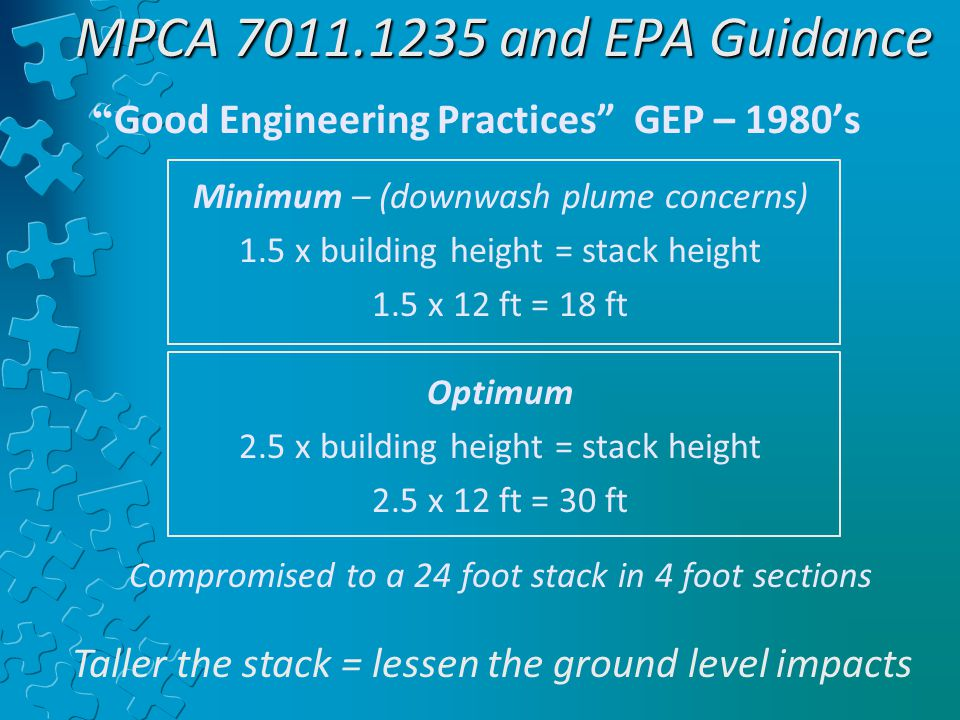 MPCA 7011.1235 and EPA Guidance Good Engineering Practices GEP – 1980's Minimum – (downwash plume concerns) 1.5 x building height = stack height 1.5 x 12 ft = 18 ft Optimum 2.5 x building height = stack height 2.5 x 12 ft = 30 ft Compromised to a 24 foot stack in 4 foot sections Taller the stack = lessen the ground level impacts