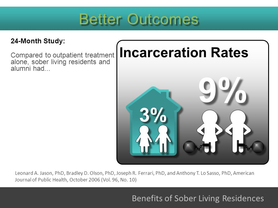 24-Month Study: Compared to outpatient treatment alone, sober living residents and alumni had...