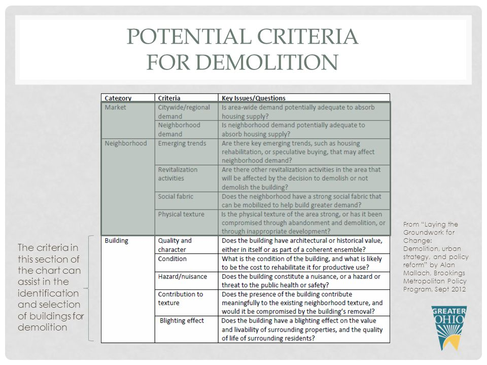 POTENTIAL CRITERIA FOR DEMOLITION From Laying the Groundwork for Change: Demolition, urban strategy, and policy reform by Alan Mallach, Brookings Metropolitan Policy Program, Sept 2012 The criteria in this section of the chart can assist in the identification and selection of buildings for demolition