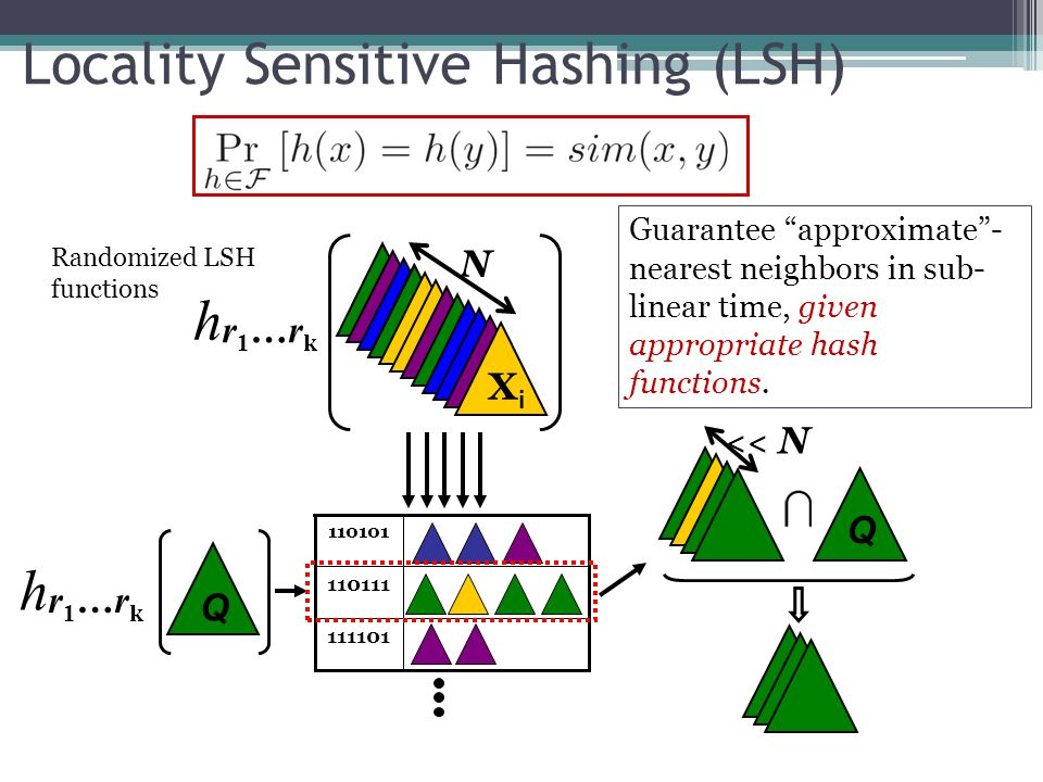 "Locality Sensitive Hashing (LSH) Q 111101 110111 110101 h r 1 …r k XiXi N h << N Q Guarantee ""approximate""- nearest neighbors in sub- linear time, giv"