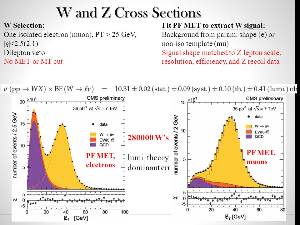 W and Z Cross Sections W Selection: One isolated electron (muon), PT > 25 GeV, |  |<2.5(2.1) Dilepton veto No MET or MT cut PF MET, electrons PF MET, muons Fit PF MET to extract W signal: Background from param.