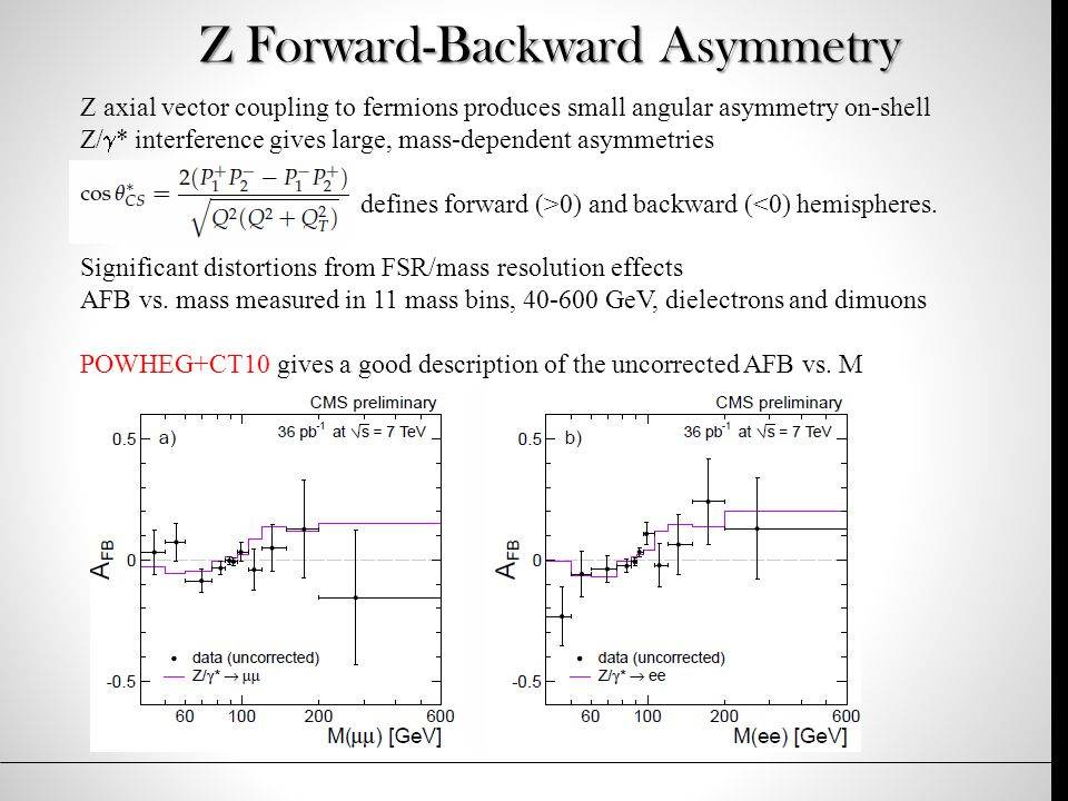 Z Forward-Backward Asymmetry Z axial vector coupling to fermions produces small angular asymmetry on-shell Z/  * interference gives large, mass-dependent asymmetries defines forward (>0) and backward (<0) hemispheres.