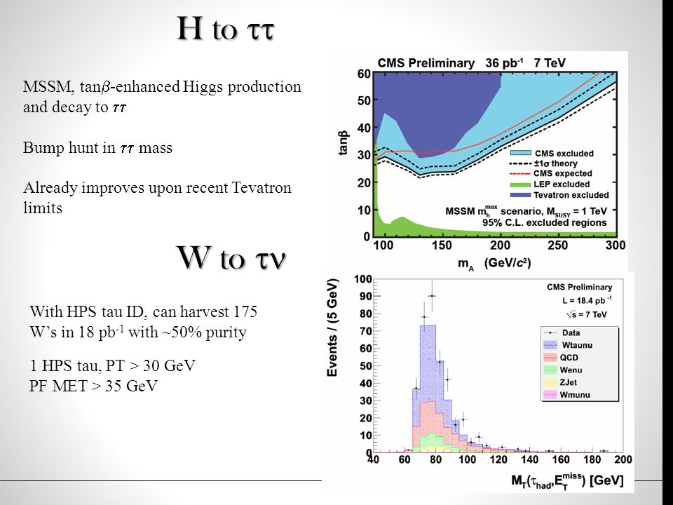 H to  MSSM, tan  -enhanced Higgs production and decay to  Bump hunt in  mass Already improves upon recent Tevatron limits W to  With HPS tau ID, can harvest 175 W's in 18 pb -1 with ~50% purity 1 HPS tau, PT > 30 GeV PF MET > 35 GeV