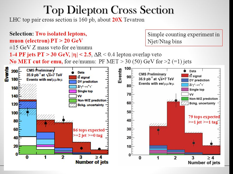 Top Dilepton Cross Section LHC top pair cross section is 160 pb, about 20X Tevatron Selection: Two isolated leptons, muon (electron) PT > 20 GeV ±15 GeV Z mass veto for ee/mumu 1-4 PF jets PT > 30 GeV, |  | < 2.5,  R < 0.4 lepton overlap veto No MET cut for emu, for ee/mumu: PF MET > 30 (50) GeV for >2 (=1) jets 86 tops expected >=2 jet >=0 tag 79 tops expected >=1 jet >=1 tag Simple counting experiment in Njet/Ntag bins