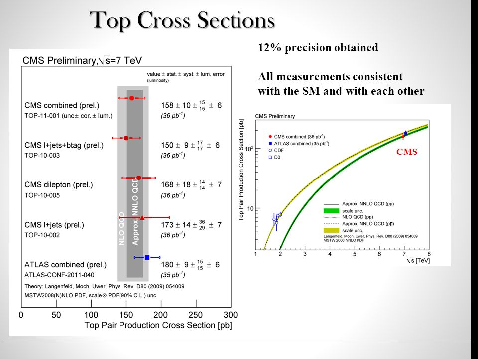 Top Cross Sections ATLAS 12% precision obtained All measurements consistent with the SM and with each other CMS