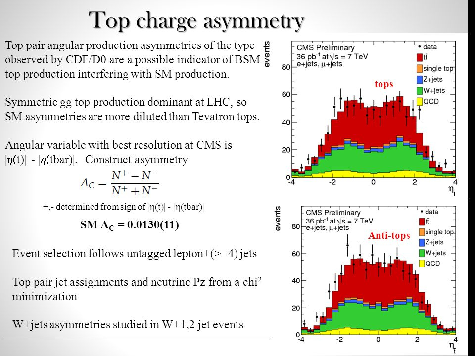 Top charge asymmetry Top pair angular production asymmetries of the type observed by CDF/D0 are a possible indicator of BSM top production interfering with SM production.